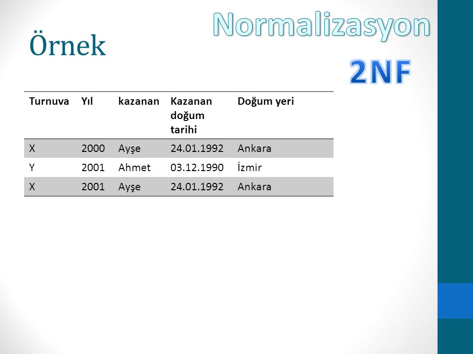 Normalizasyon 2NF Örnek Turnuva Yıl kazanan Kazanan doğum tarihi