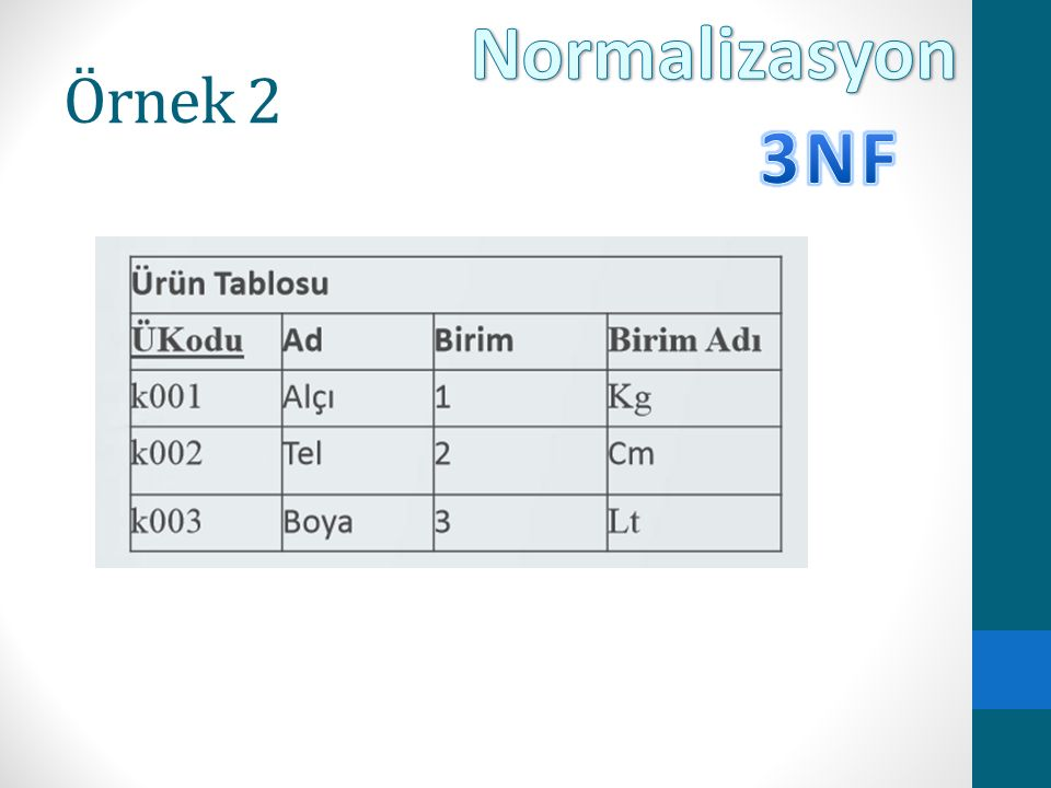 Normalizasyon Örnek 2 3NF