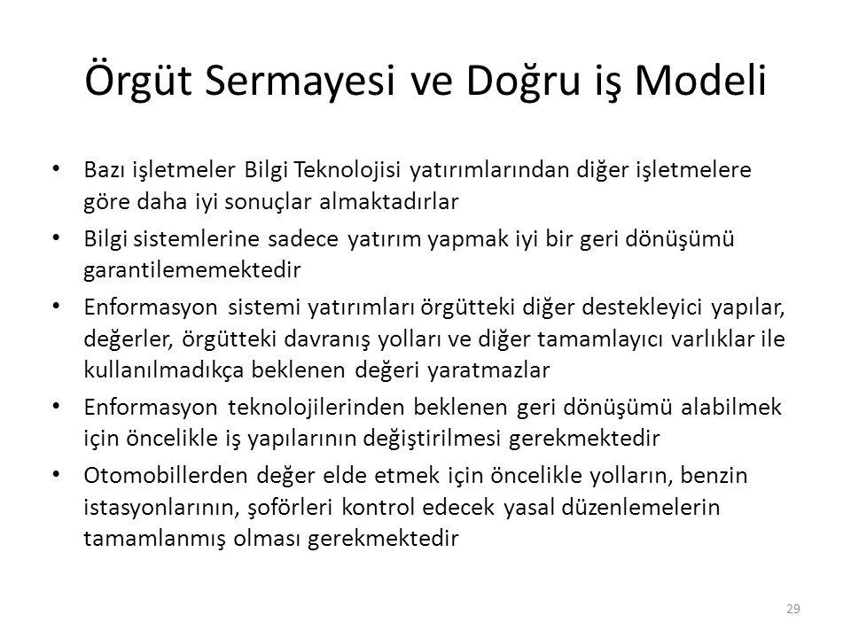 Örgüt Sermayesi ve Doğru iş Modeli
