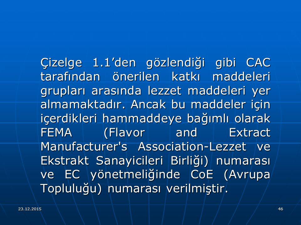 Çizelge 1.1'den gözlendiği gibi CAC tarafından önerilen katkı maddeleri grupları arasında lezzet maddeleri yer almamaktadır. Ancak bu maddeler için içerdikleri hammaddeye bağımlı olarak FEMA (Flavor and Extract Manufacturer s Association-Lezzet ve Ekstrakt Sanayicileri Birliği) numarası ve EC yönetmeliğinde CoE (Avrupa Topluluğu) numarası verilmiştir.