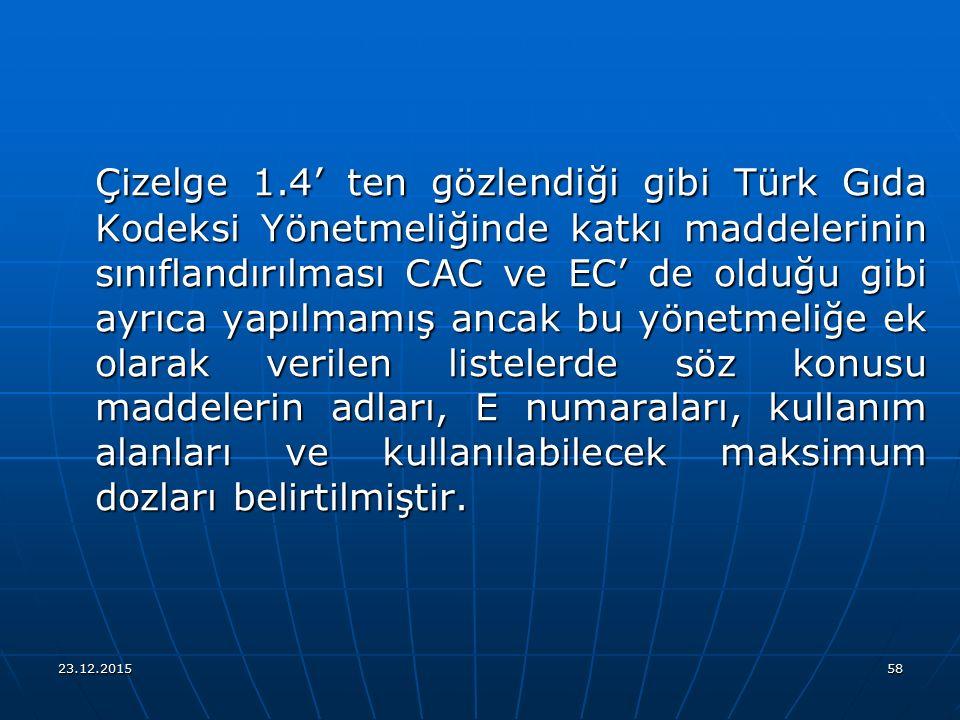 Çizelge 1.4' ten gözlendiği gibi Türk Gıda Kodeksi Yönetmeliğinde katkı maddelerinin sınıflandırılması CAC ve EC' de olduğu gibi ayrıca yapılmamış ancak bu yönetmeliğe ek olarak verilen listelerde söz konusu maddelerin adları, E numaraları, kullanım alanları ve kullanılabilecek maksimum dozları belirtilmiştir.