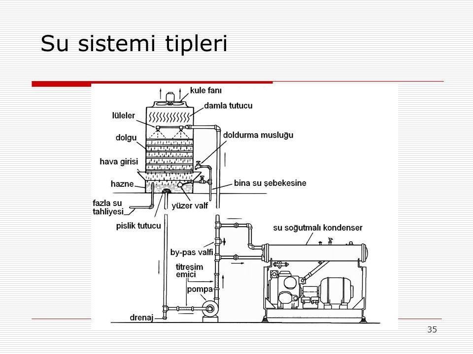 Su sistemi tipleri