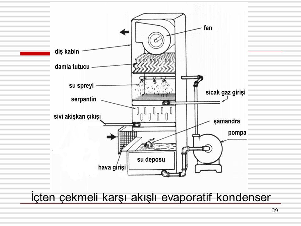 İçten çekmeli karşı akışlı evaporatif kondenser