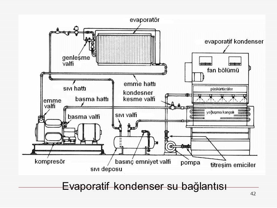 Evaporatif kondenser su bağlantısı