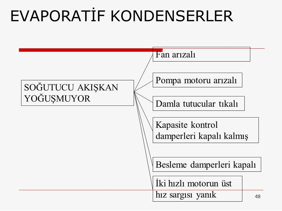 EVAPORATİF KONDENSERLER