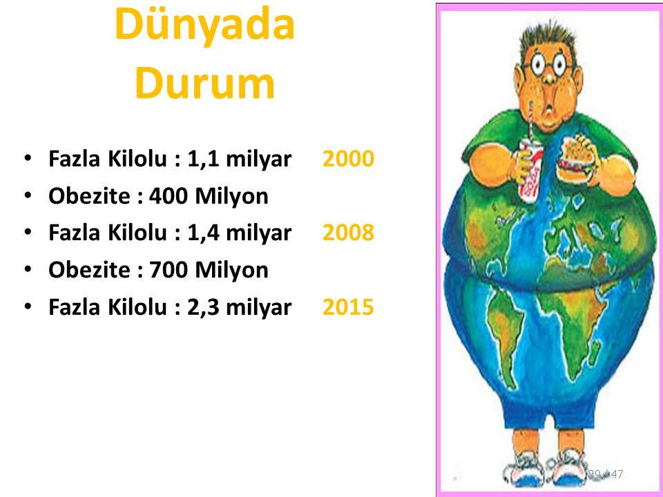 Dünyada Durum Fazla Kilolu : 1,1 milyar 2000 Obezite : 400 Milyon