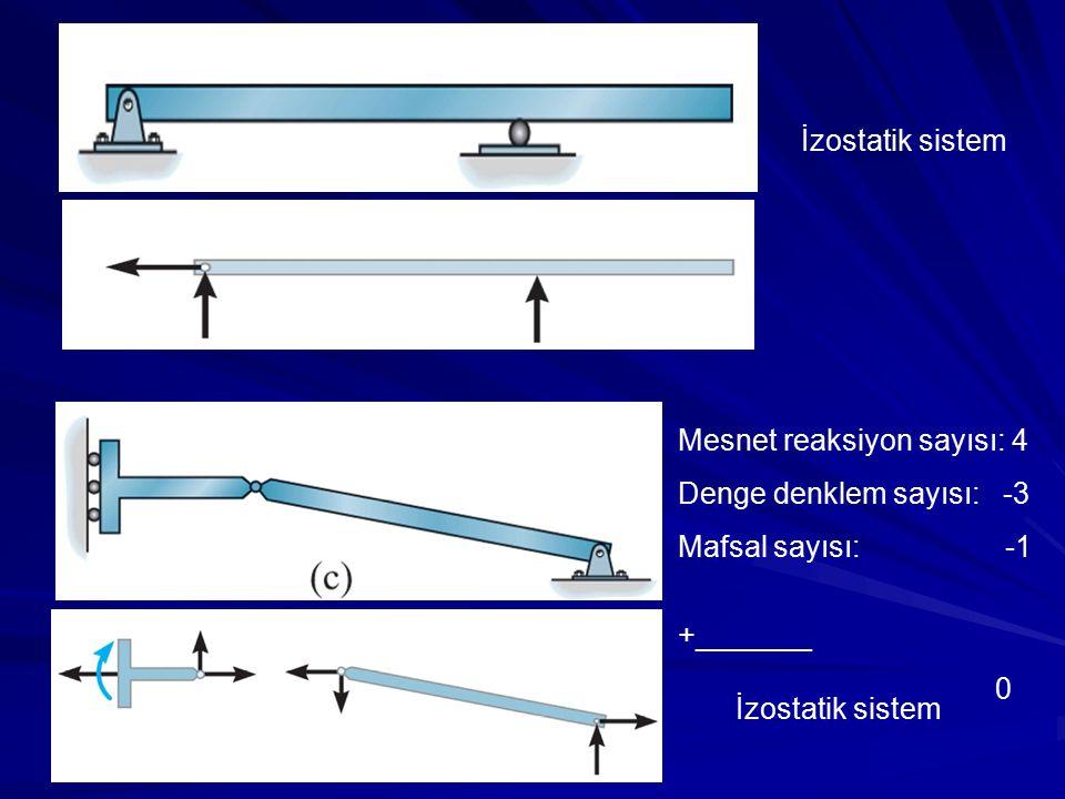 İzostatik sistem Mesnet reaksiyon sayısı: 4. Denge denklem sayısı: -3. Mafsal sayısı: -1.