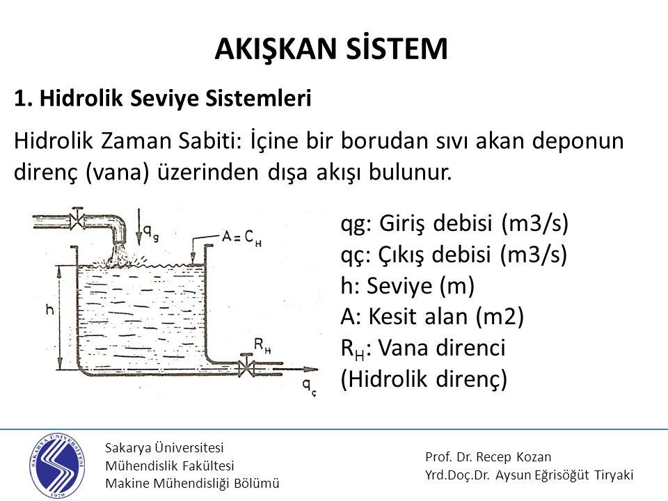AKIŞKAN SİSTEM 1. Hidrolik Seviye Sistemleri Hidrolik Zaman Sabiti: İçine bir borudan sıvı akan deponun direnç (vana) üzerinden dışa akışı bulunur.