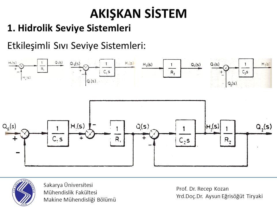 AKIŞKAN SİSTEM 1. Hidrolik Seviye Sistemleri Etkileşimli Sıvı Seviye Sistemleri: + _. + _. + _.