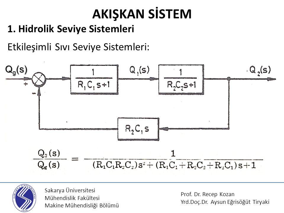 AKIŞKAN SİSTEM 1. Hidrolik Seviye Sistemleri Etkileşimli Sıvı Seviye Sistemleri: Qg(s) Sakarya Üniversitesi.