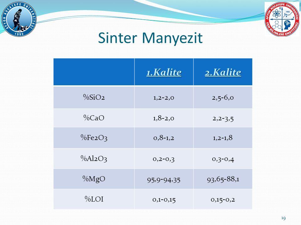 Sinter Manyezit 1.Kalite 2.Kalite %SiO2 1,2-2,0 2,5-6,0 %CaO 1,8-2,0