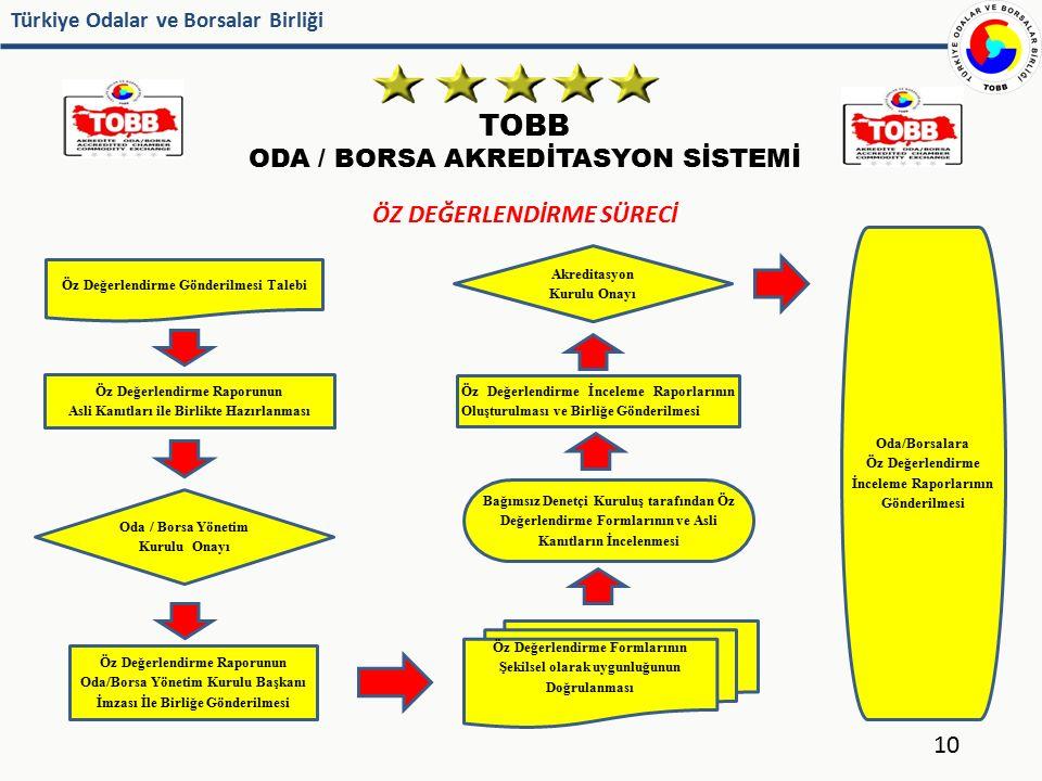 TOBB ODA / BORSA AKREDİTASYON SİSTEMİ ÖZ DEĞERLENDİRME SÜRECİ