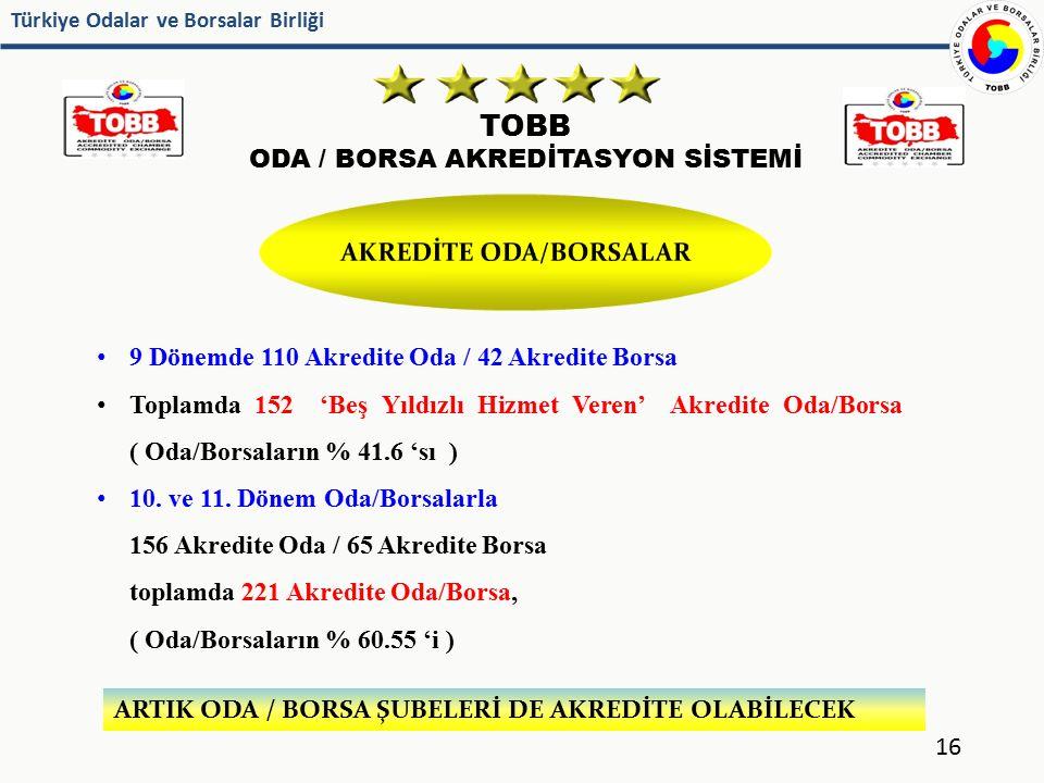 AKREDİTE ODA/BORSALAR