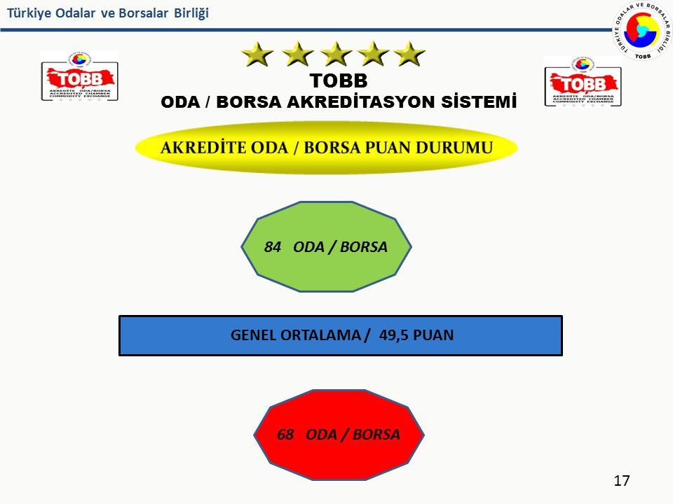 AKREDİTE ODA / BORSA PUAN DURUMU