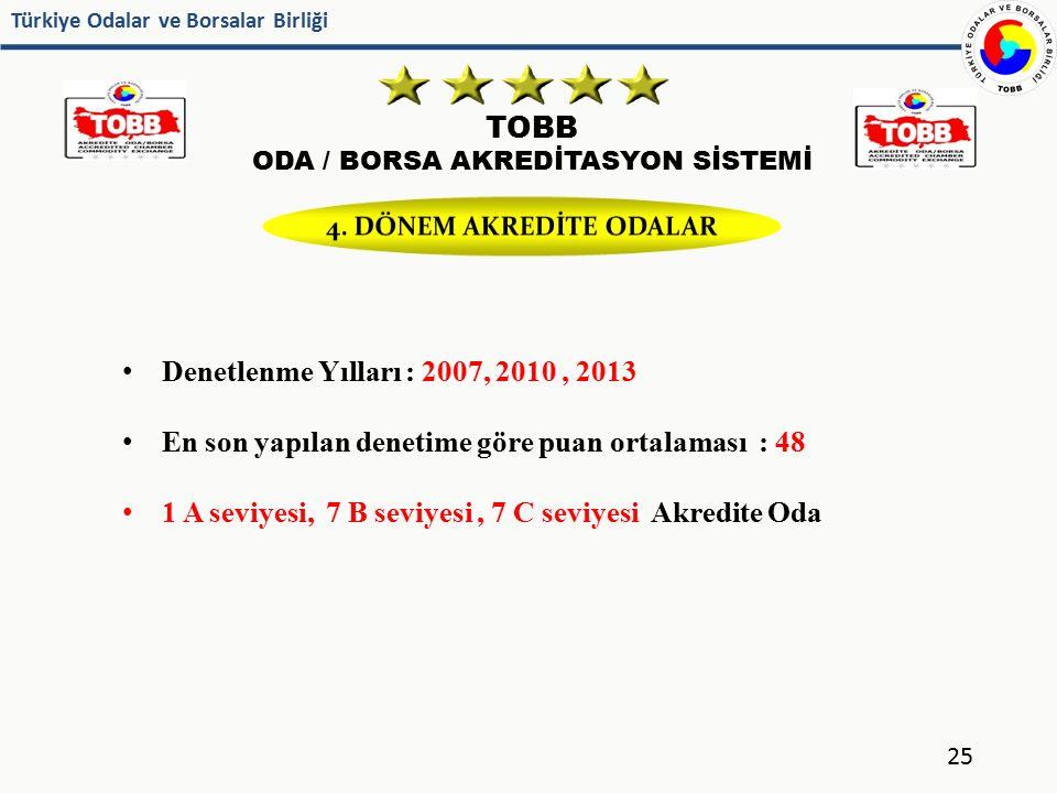 ODA / BORSA AKREDİTASYON SİSTEMİ