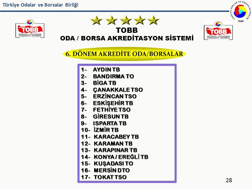 6. DÖNEM AKREDİTE ODA/BORSALAR