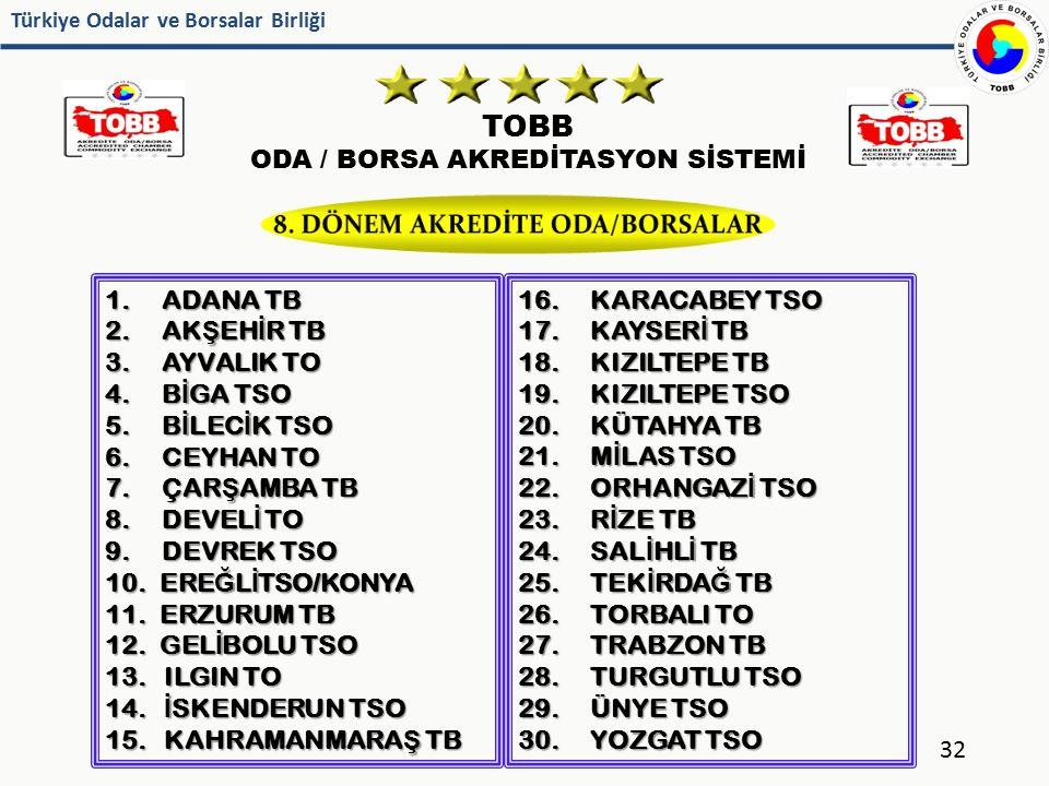 8. DÖNEM AKREDİTE ODA/BORSALAR