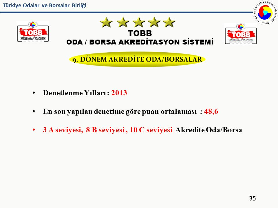 9. DÖNEM AKREDİTE ODA/BORSALAR