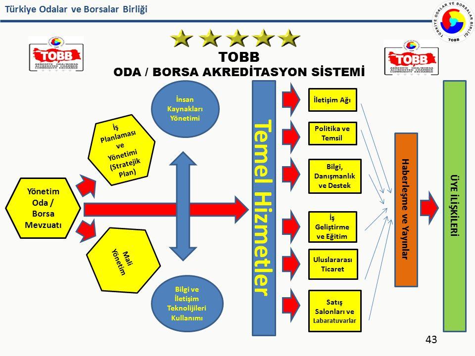 Temel Hizmetler TOBB ODA / BORSA AKREDİTASYON SİSTEMİ ÜYE İLİŞKİLERİ