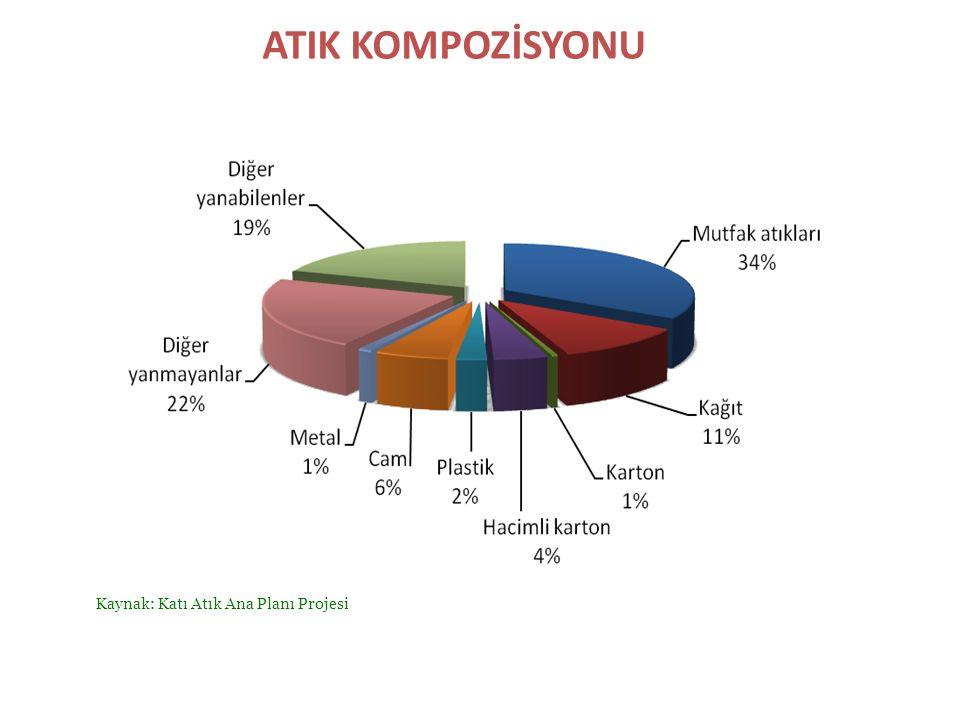 ATIK KOMPOZİSYONU Kaynak: Katı Atık Ana Planı Projesi