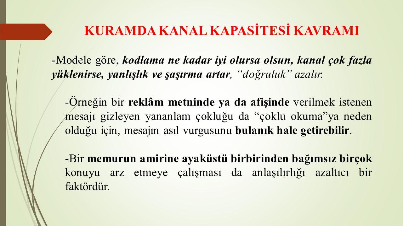 KURAMDA KANAL KAPASİTESİ KAVRAMI