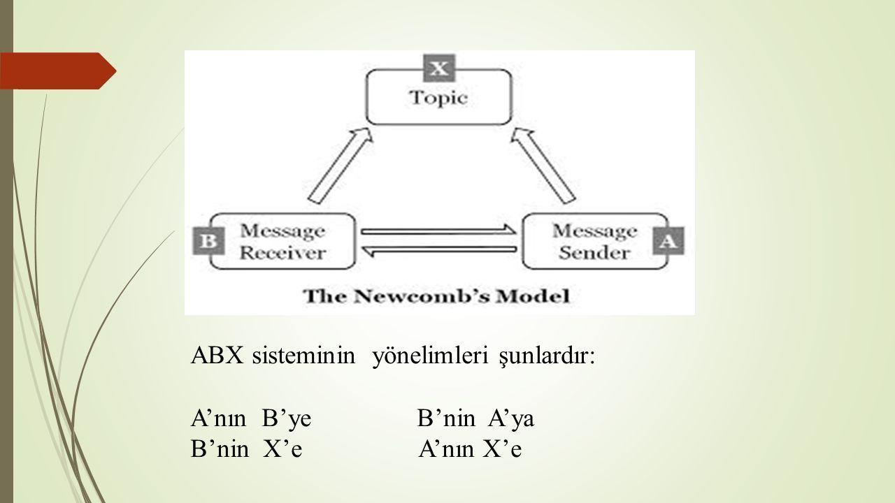 ABX sisteminin yönelimleri şunlardır: