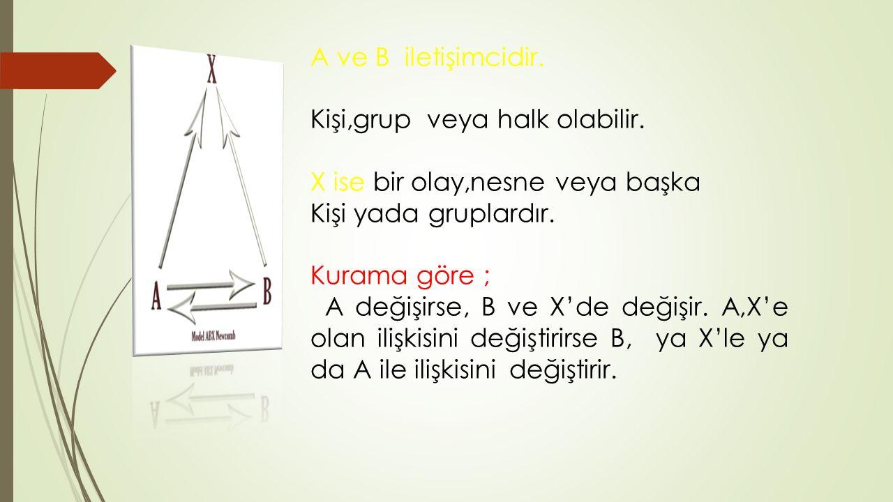 A ve B iletişimcidir. Kişi,grup veya halk olabilir. X ise bir olay,nesne veya başka. Kişi yada gruplardır.