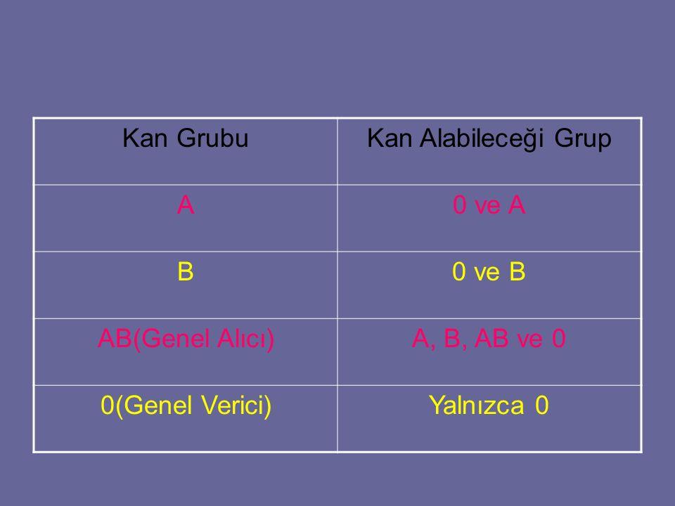 Kan Grubu Kan Alabileceği Grup. A. 0 ve A. B. 0 ve B. AB(Genel Alıcı) A, B, AB ve 0. 0(Genel Verici)