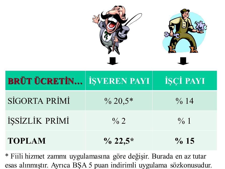 İŞVEREN PAYI İŞÇİ PAYI % 22,5* % 15