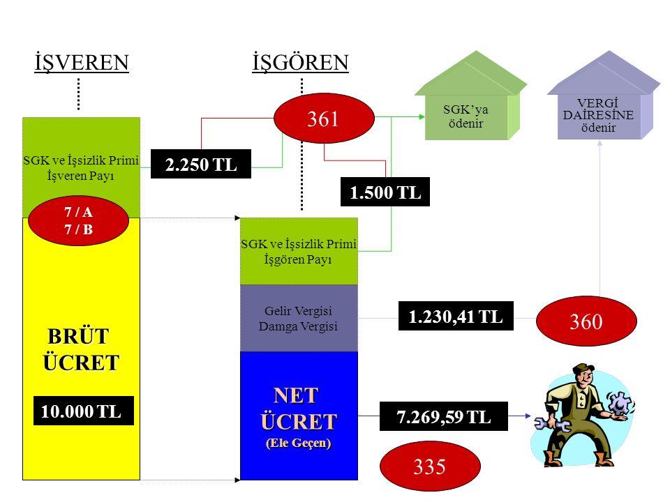 İŞVEREN İŞGÖREN 361 BRÜT ÜCRET 360 NET ÜCRET 335 2.250 TL 1.500 TL