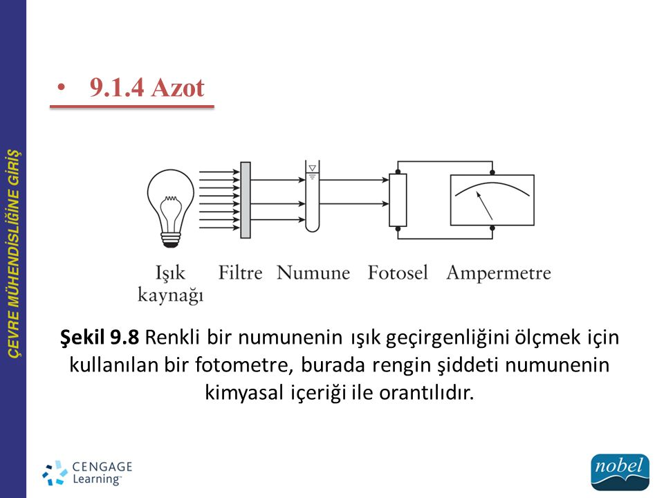 9.1.4 Azot