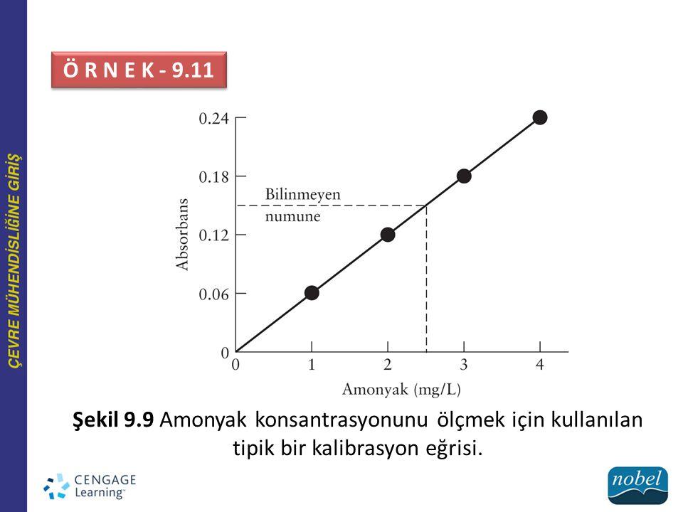 Ö R N E K - 9.11 Şekil 9.9 Amonyak konsantrasyonunu ölçmek için kullanılan tipik bir kalibrasyon eğrisi.