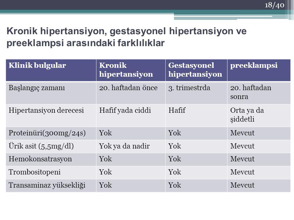 Kronik hipertansiyon, gestasyonel hipertansiyon ve preeklampsi arasındaki farklılıklar