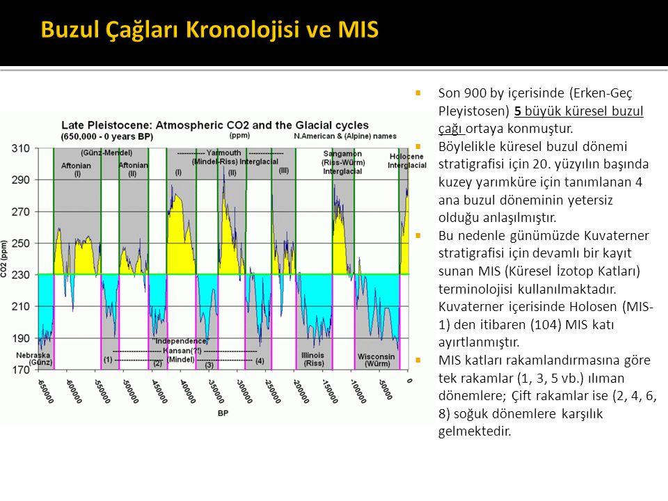 Buzul Çağları Kronolojisi ve MIS