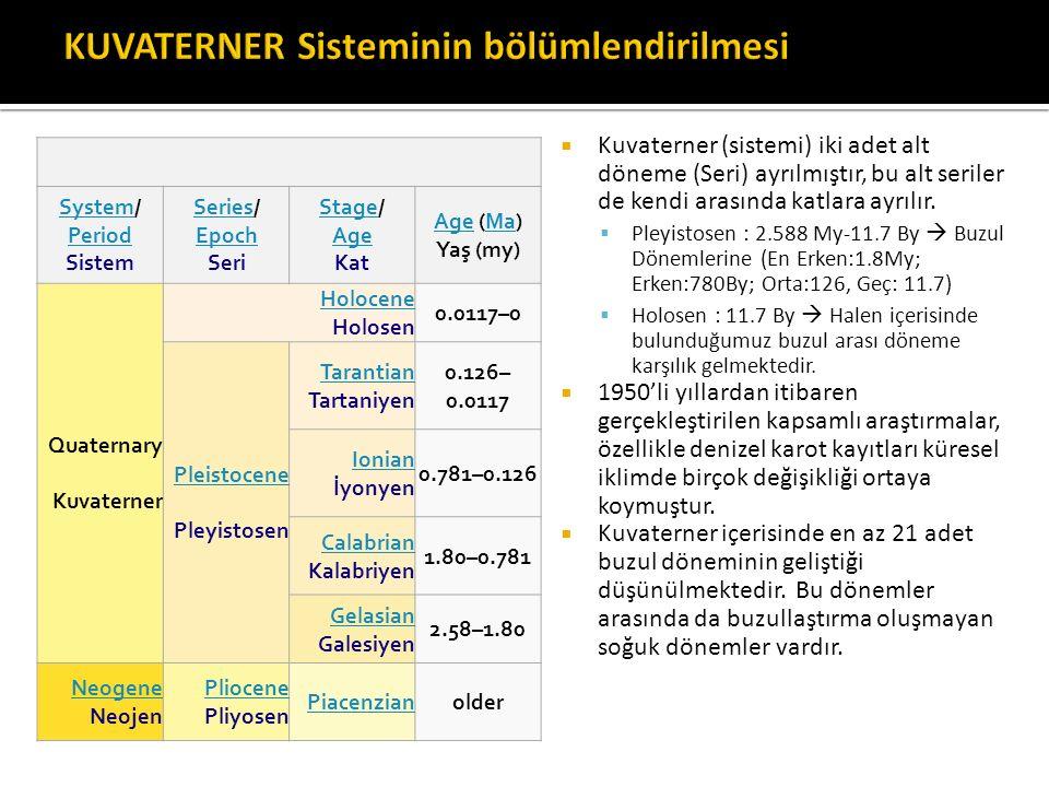 KUVATERNER Sisteminin bölümlendirilmesi