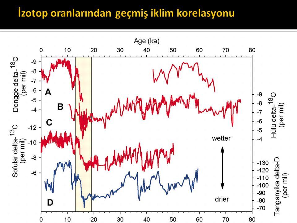 İzotop oranlarından geçmiş iklim korelasyonu