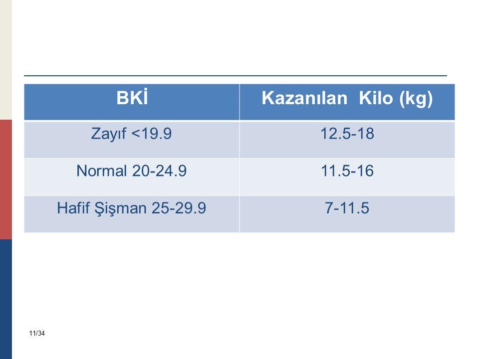BKİ Kazanılan Kilo (kg)