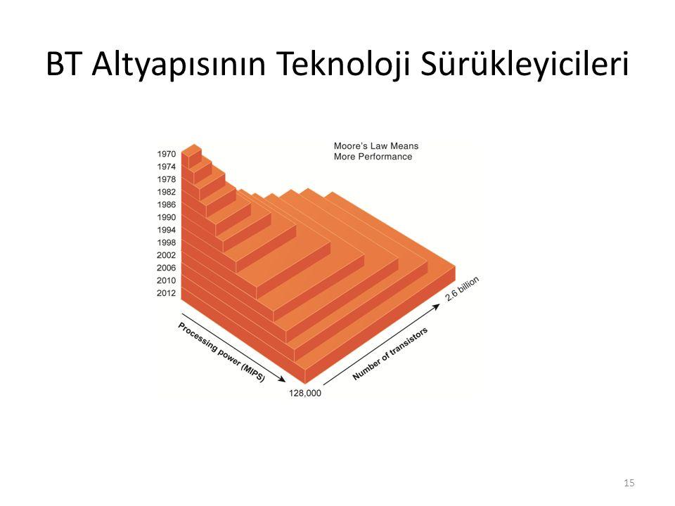 BT Altyapısının Teknoloji Sürükleyicileri