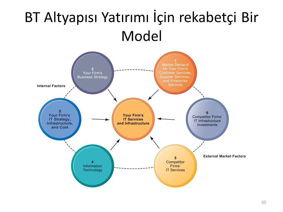 BT Altyapısı Yatırımı İçin rekabetçi Bir Model