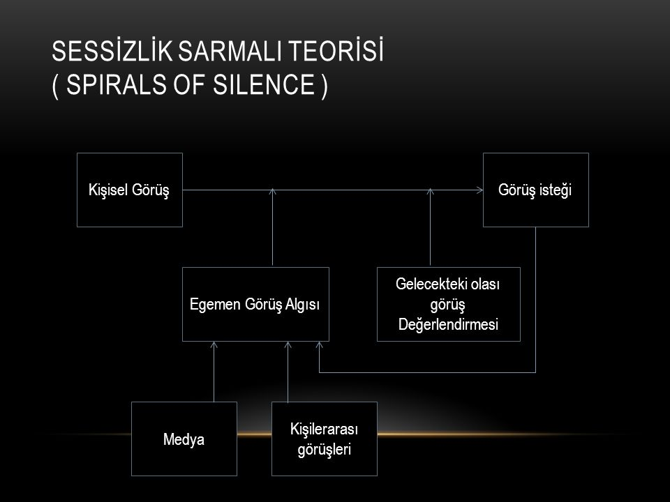 SESSİZLİK SARMALI TEORİSİ ( Spirals Of Silence )