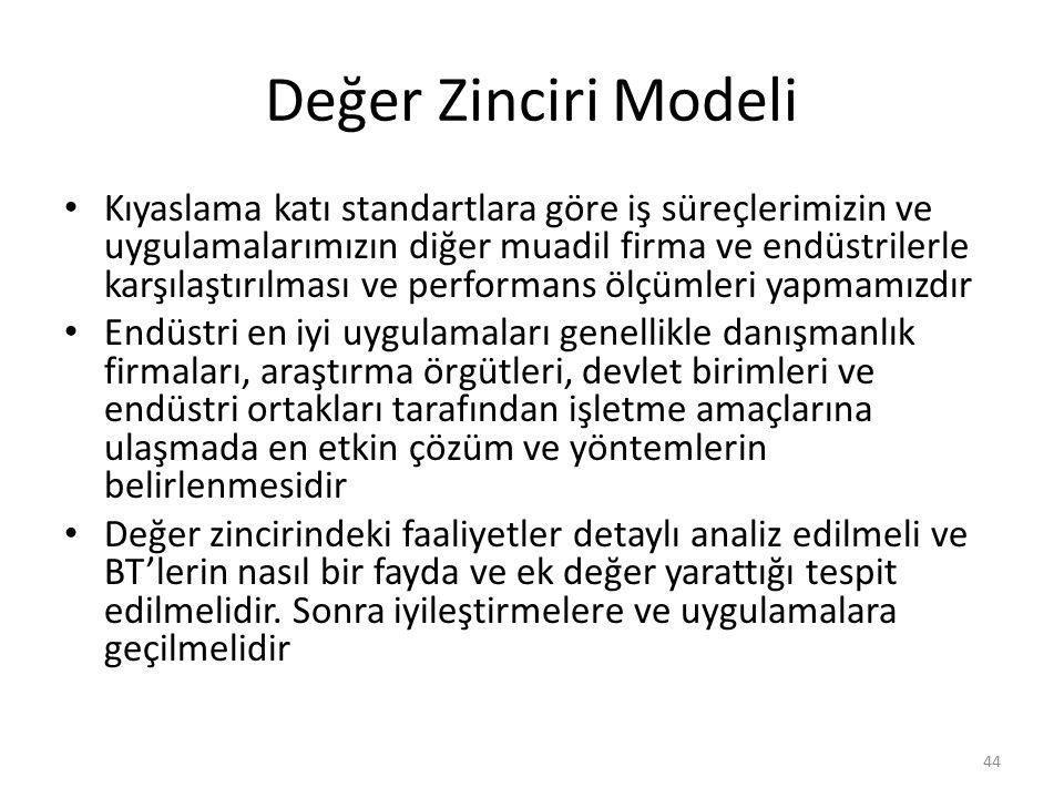 Değer Zinciri Modeli