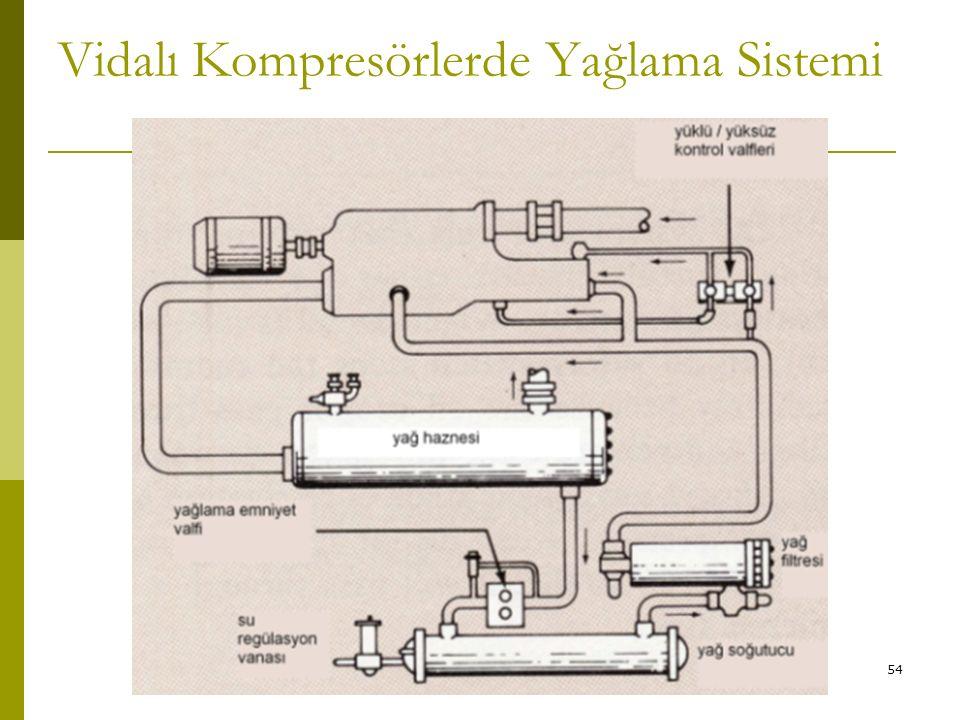 Vidalı Kompresörlerde Yağlama Sistemi