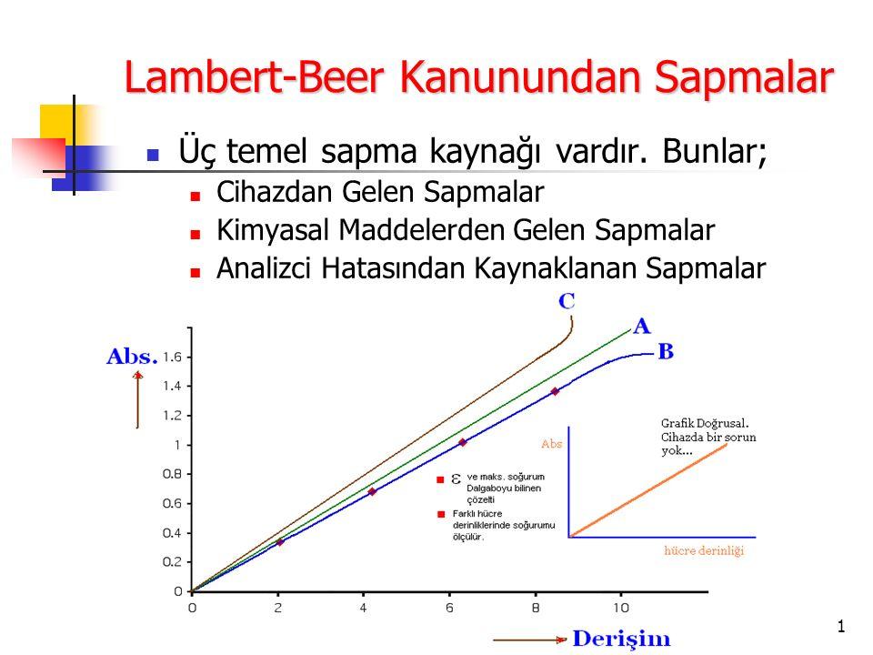 Lambert-Beer Kanunundan Sapmalar