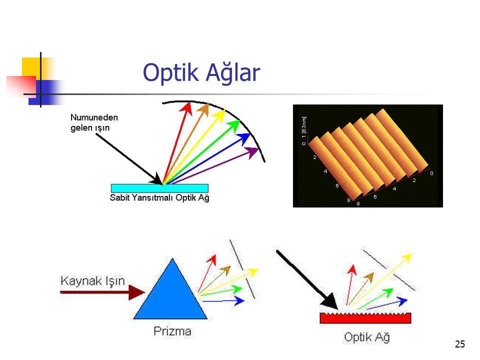 Optik Ağlar