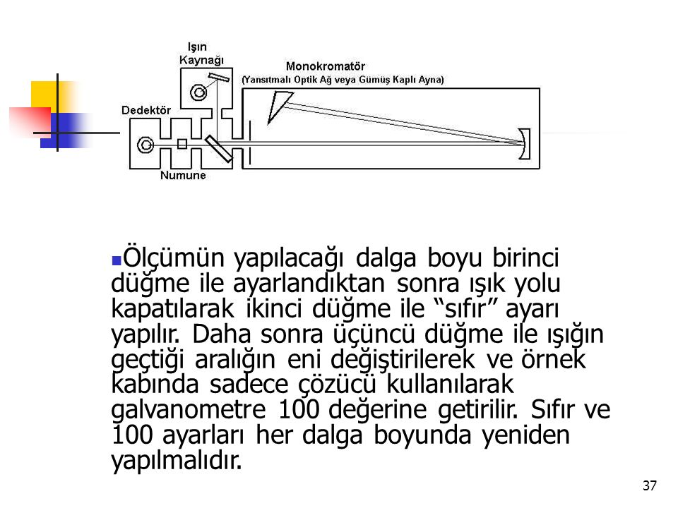 Ölçümün yapılacağı dalga boyu birinci düğme ile ayarlandıktan sonra ışık yolu kapatılarak ikinci düğme ile sıfır ayarı yapılır.
