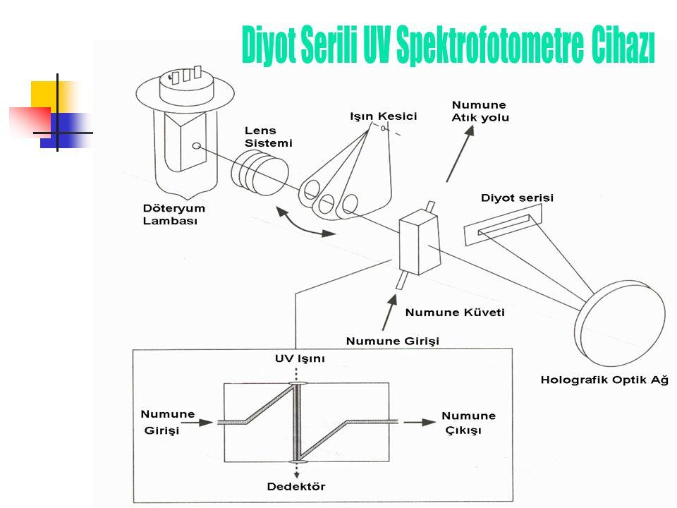 Diyot Serili UV Spektrofotometre Cihazı