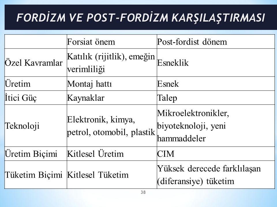 FORDİZM VE POST-FORDİZM KARŞILAŞTIRMASI