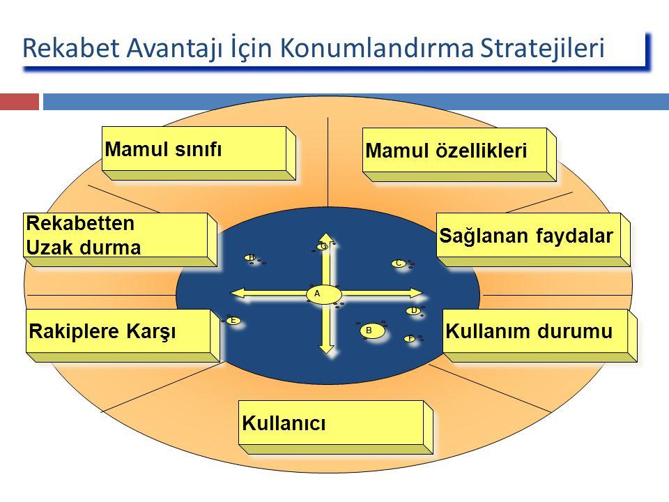 Rekabet Avantajı İçin Konumlandırma Stratejileri