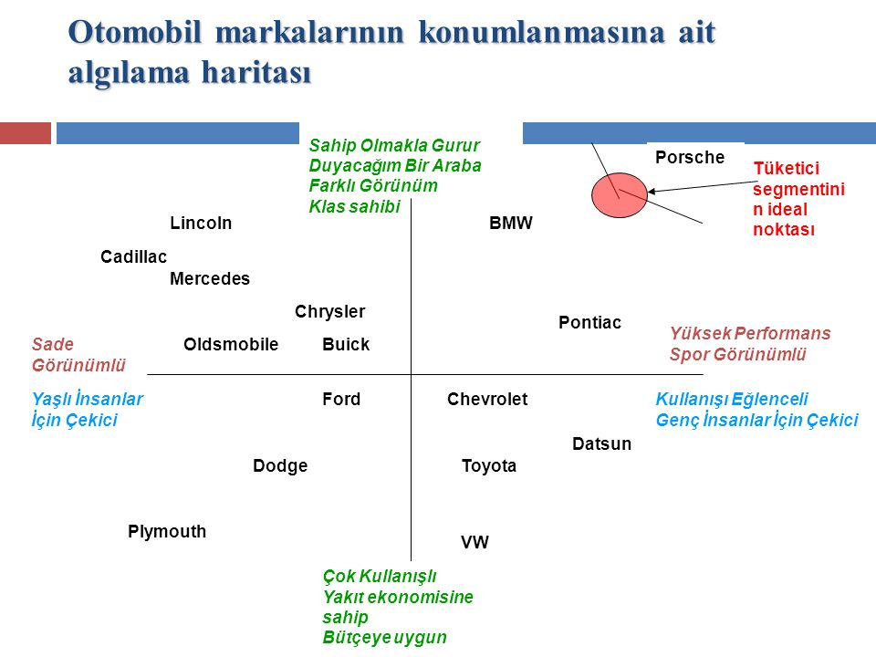Otomobil markalarının konumlanmasına ait algılama haritası
