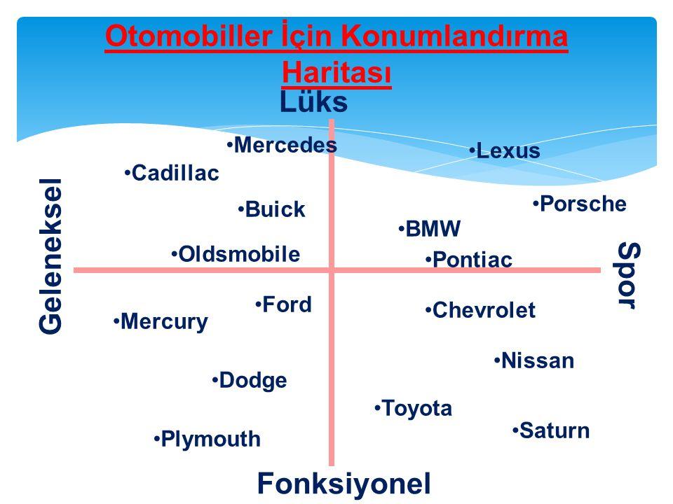 Otomobiller İçin Konumlandırma Haritası